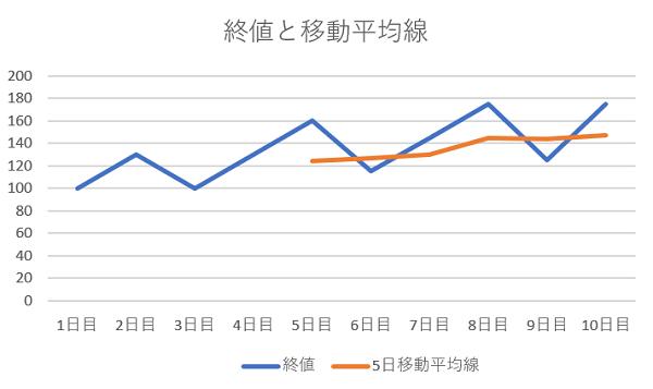 終値と5日間移動平均線のグラフ