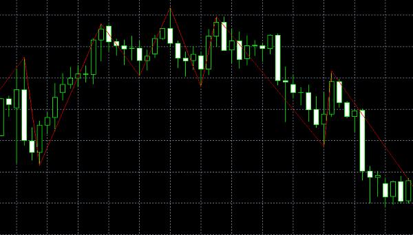 zigzagを使ったチャート例