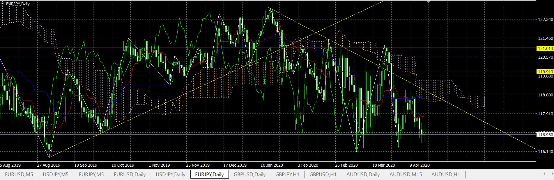 ユーロ円予想見通しチャート20200420