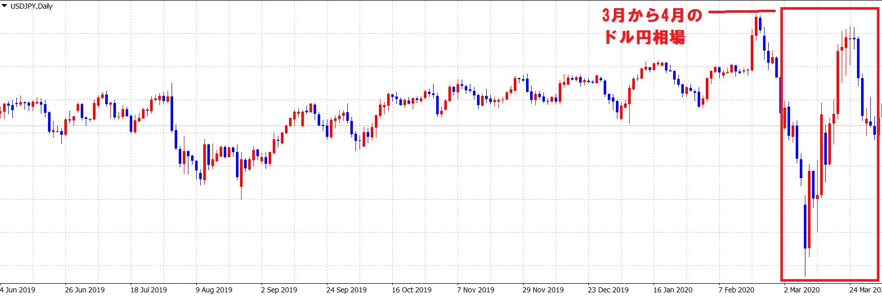 3月から4月のコロナ情勢のドル円相場