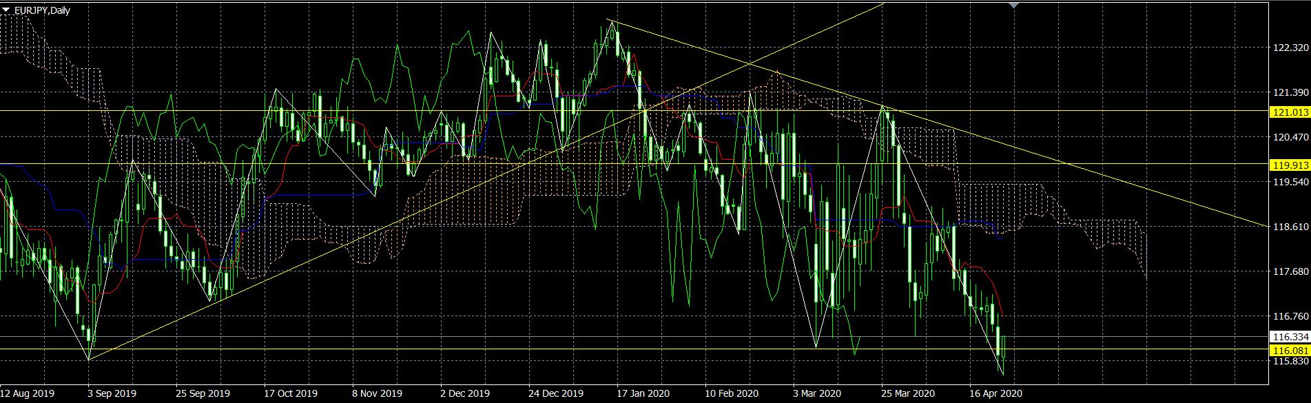 ユーロ円予想見通しチャート20200427