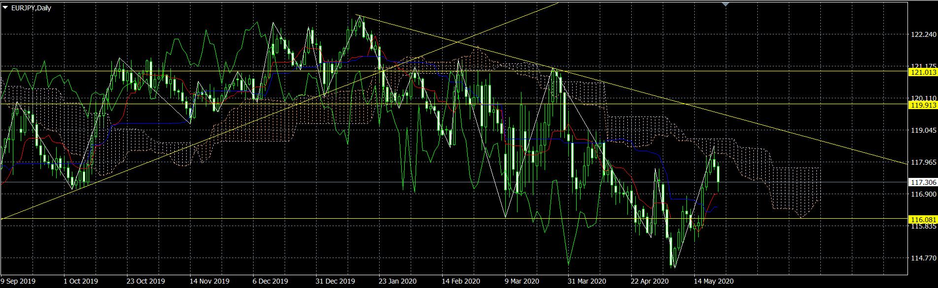 ユーロ円予想見通しチャート20200525