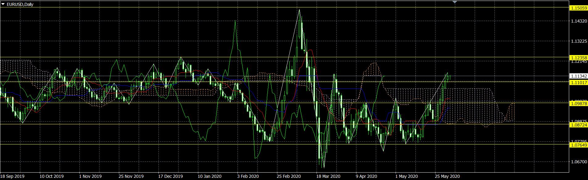 ユーロドル予想見通しチャート20200601