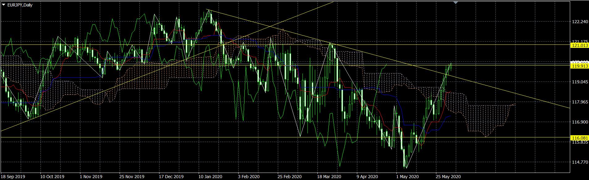 ユーロ円予想見通しチャート20200601
