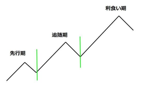 トレンド3段階