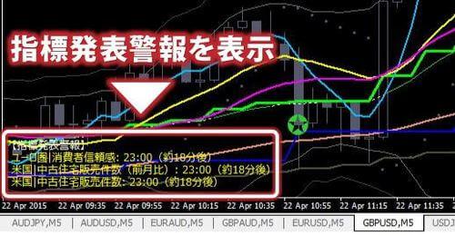 経済指標発表警報