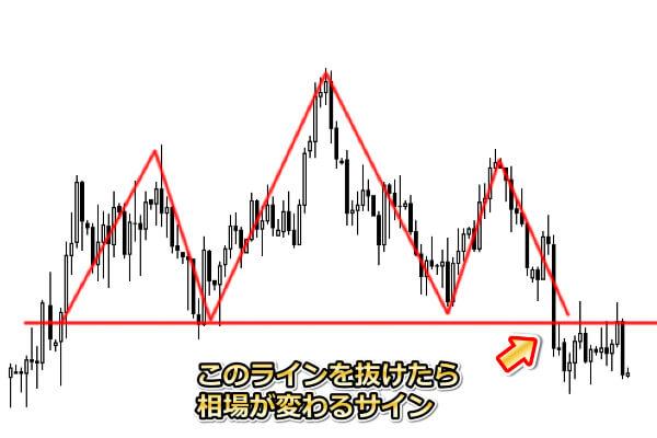 三尊パターン3